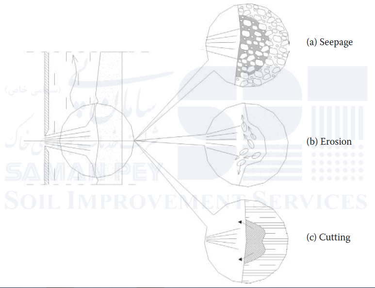 سه مکانیزم اندرکنشی در جت گروتینگ