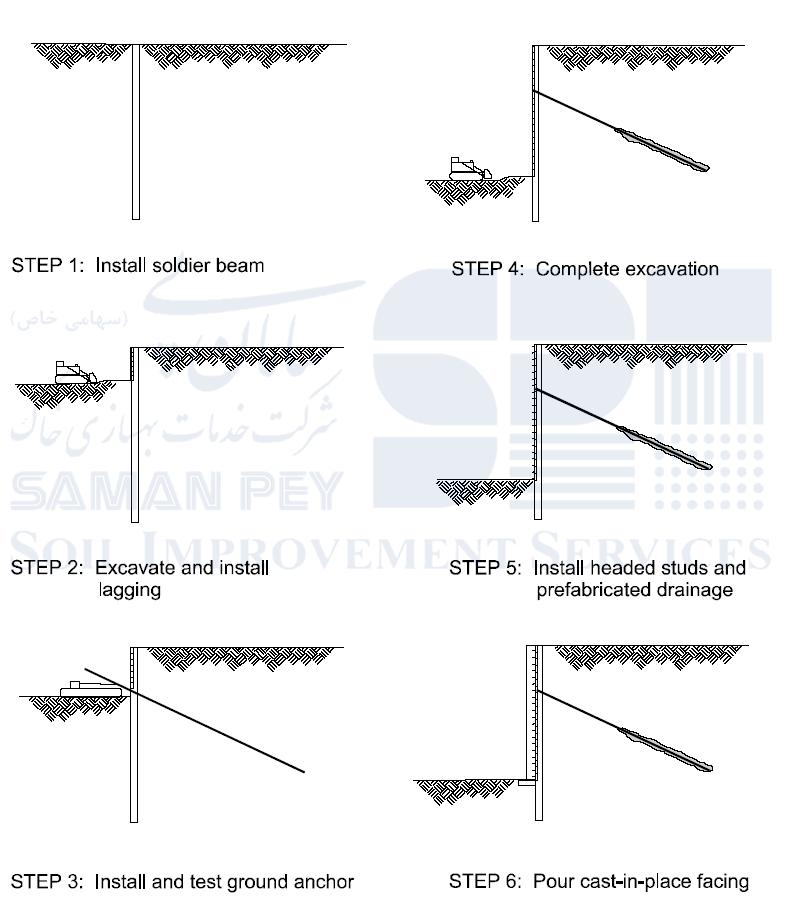 مراحل روش اجرایانکراژ