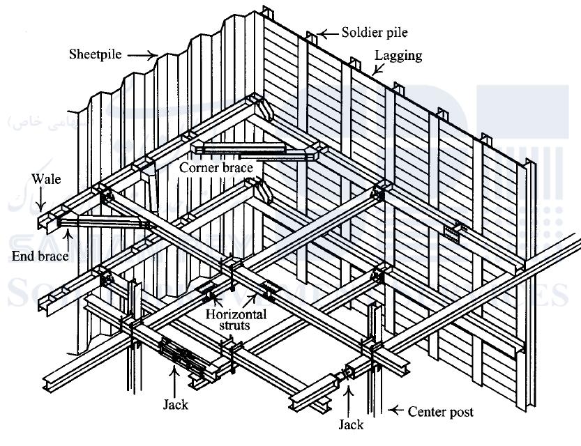 اجزای سیستم مهار فشاری خاک