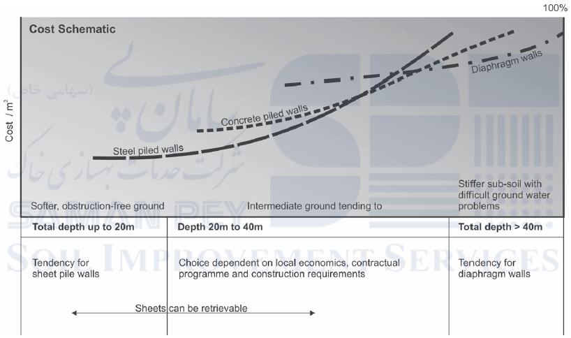 مقایسه نسبی هزینه انواع دیوارهای نگهبان در گودبرداری ها (ICE Manual of Geotechnics, 2012)
