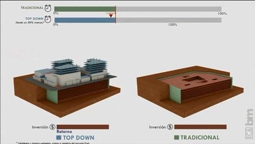 رقابت روش ساخت بالا به پایین با روش سنتی خاکبرداری با ملاحظات اقتصادی و زمان بندی