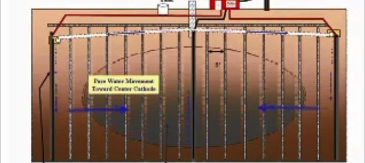 روش الکترواسمزی بهسازی خاک، یک روش موثر حذف آلودگی از محیط خاک