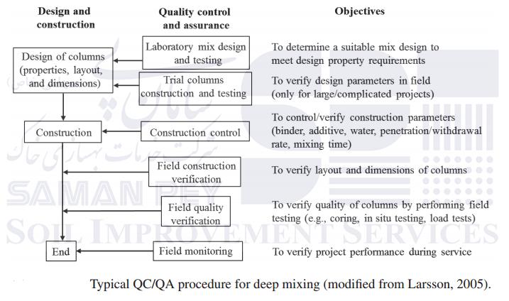 روند کنترل و تضمین کیفیت