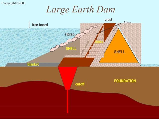 ساخت پرده آببند در سد به وسیله دیوار دیافراگمی