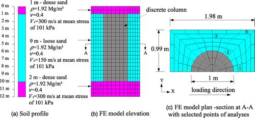 نمونه ای از مدلسازی انجام شده برای ترکیب ستون و خاک در مقابله با پدیده روانگرایی