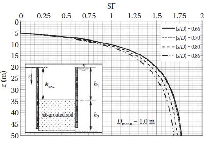 نمونههایی از نتایج بکارگیری ستون های جت گروتینگ بصورت دیوارهای و کفبندی